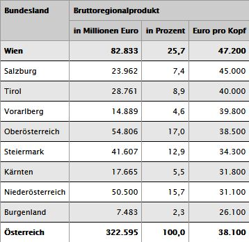 Grafik des Bruttoregionalprodukt von Wien im Vergelich zu den Bundesländern zur Untermauerung der Notwendigkeit einer Suchmaschinenoptimmierung, um erfolgreich