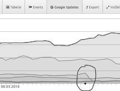 """Die Auswirkungen von Googles """"Phantom Update 2"""" (Anfang Mai 2015) auf die Anzahl an Rankings einer Website: während die eine Seite nach oben schnellt, verliert die andere massiv an Rankings!"""