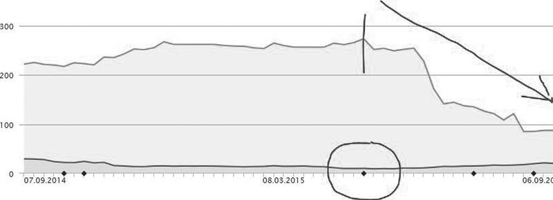 Sichtbarkeitsverlust einer Website nach einem Google Update (Phantom Update 2)
